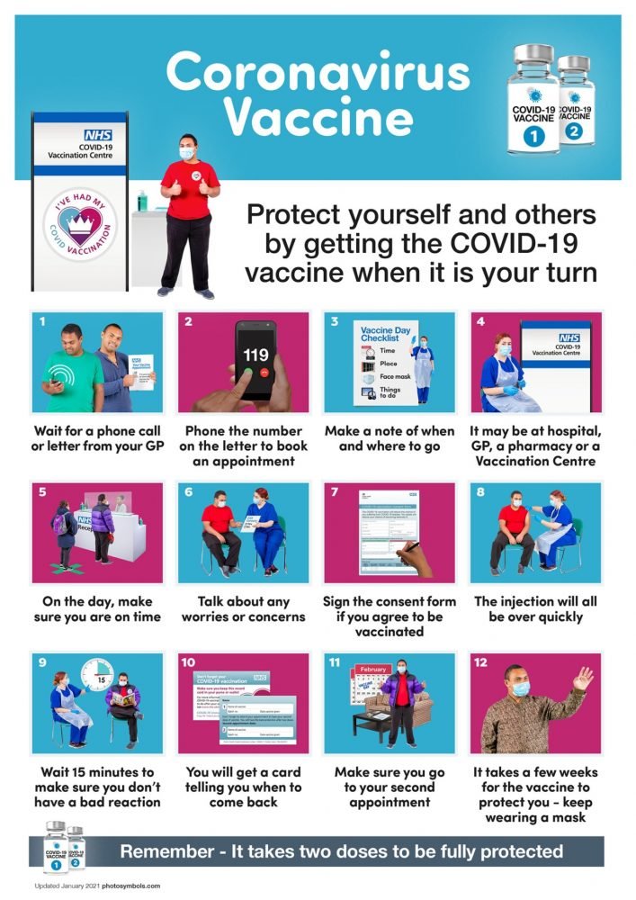 COVID vaccination - step by step